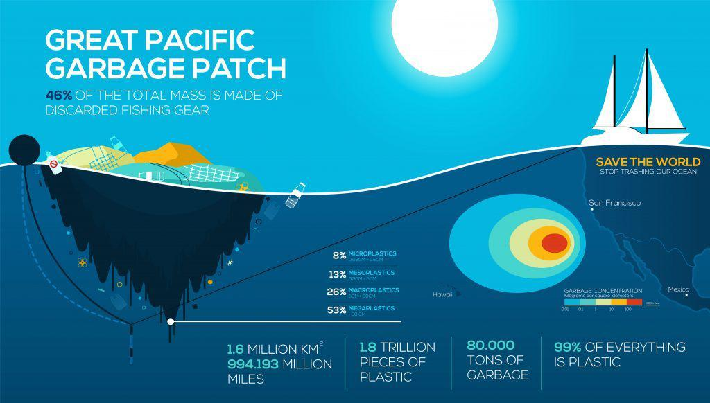 THE GREAT PACIFIC GARBAGE PATCH – TWICE THE SIZE OF FRANCE AND ...